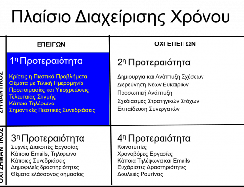 Πλαίσιο Διαχείρισης του Χρόνου / Ταξινόμηση Δραστηριοτήτων